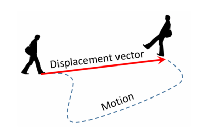 what is motion in physics? The concept of displacement and distance
