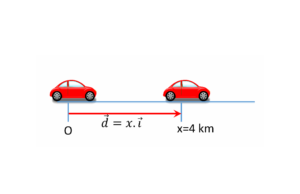 what is position vector