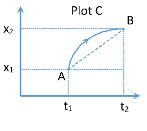 position time plot