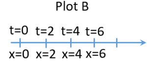 position - -time plot