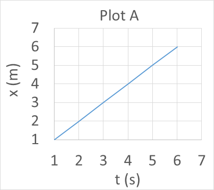position-time plot